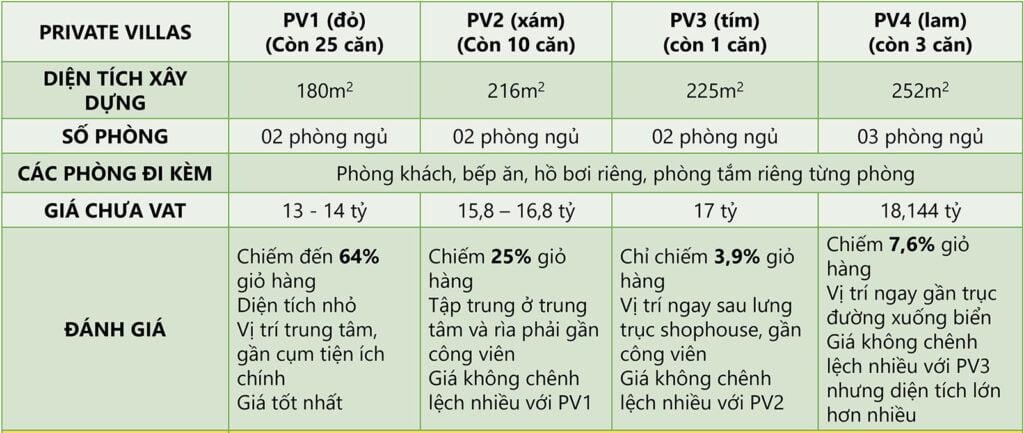 Giá bán Wyndham Phú Quốc